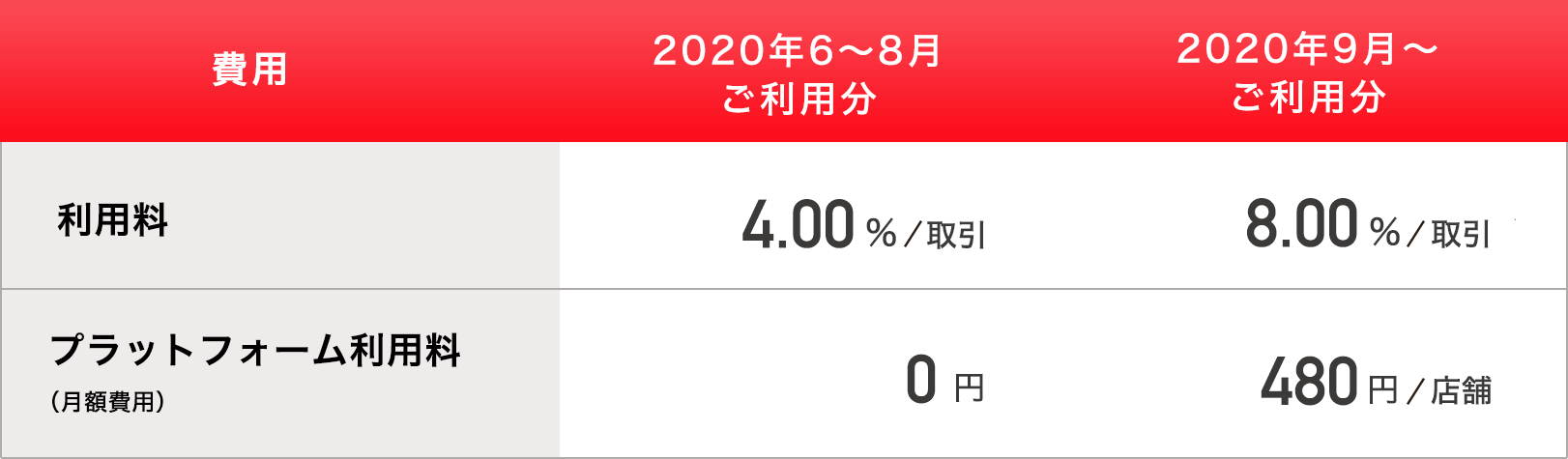 PayPayピックアップ利用費用